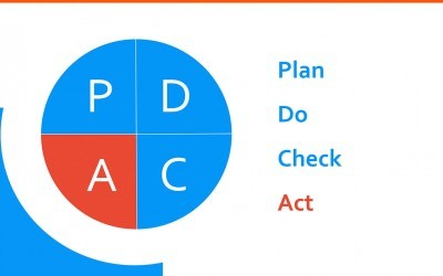 PDCA – Plan Do Check Act