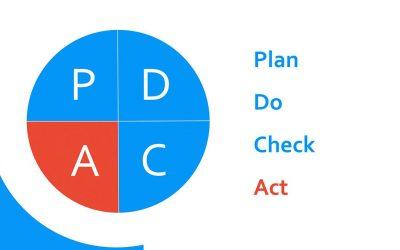 PDCA cyclus: betekenis, praktijkvoorbeelden en tips