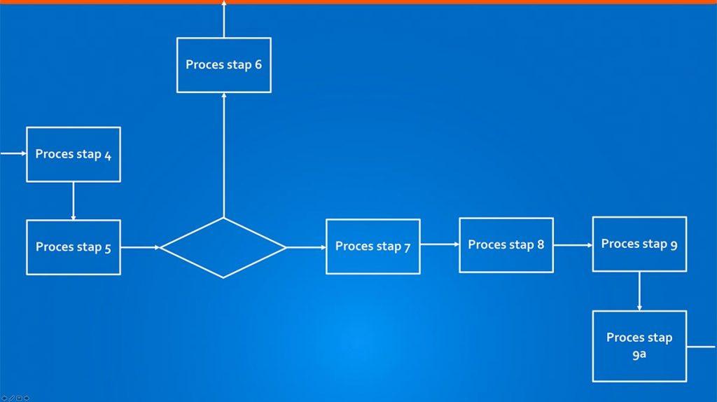 Deelprocessen