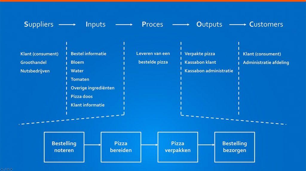 Inputs en suppliers van de SIPOC