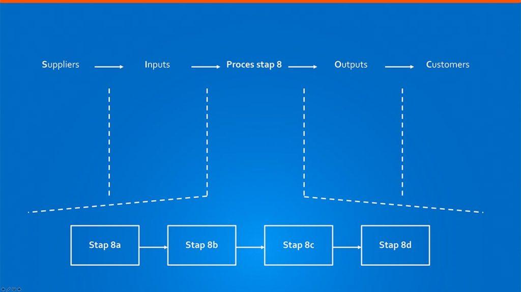 SIPOC voor deelproces stap 8