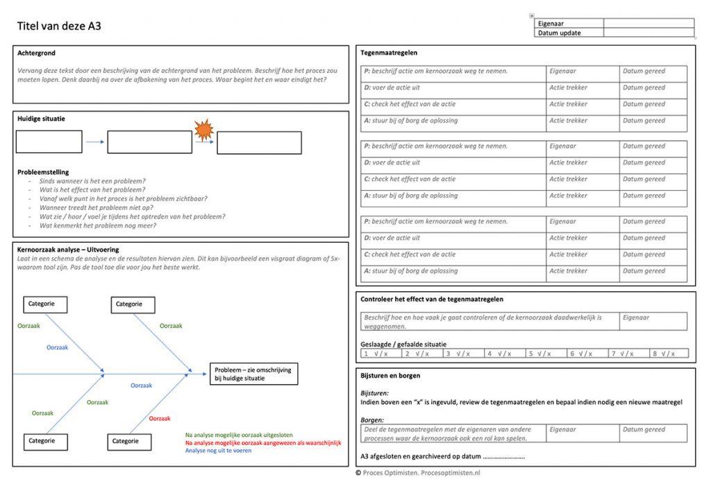 A3 template. template voor het visualiseren van de PDCA cyclus