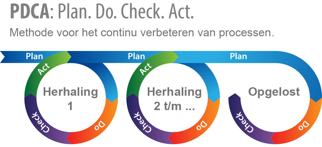 PDCA Cyclus
